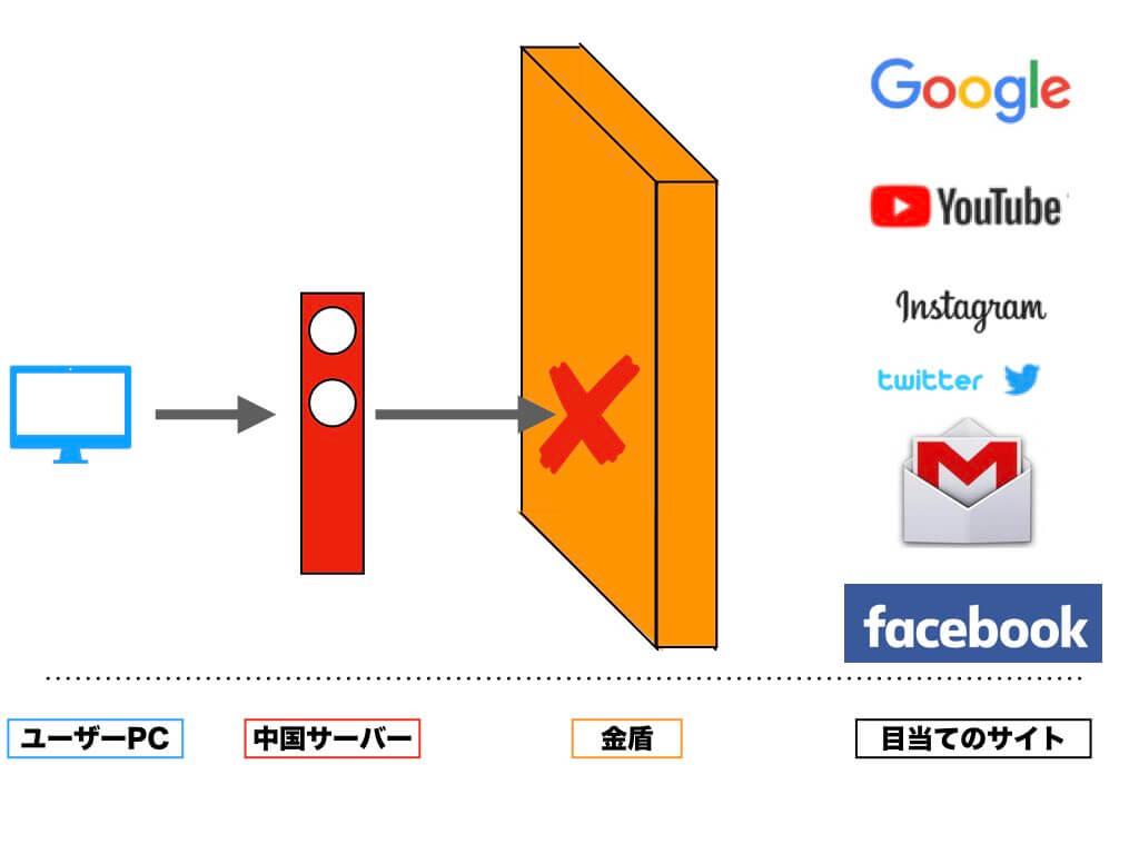 中国で必須|VPNとはなにか - 中...